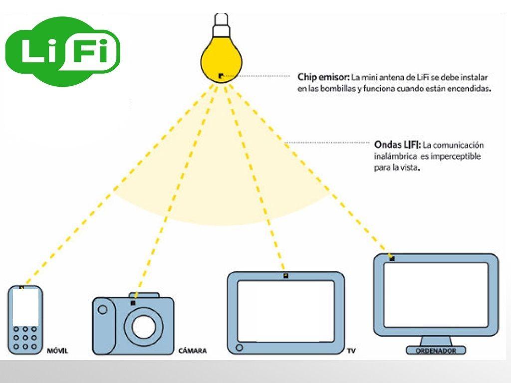 lifi2