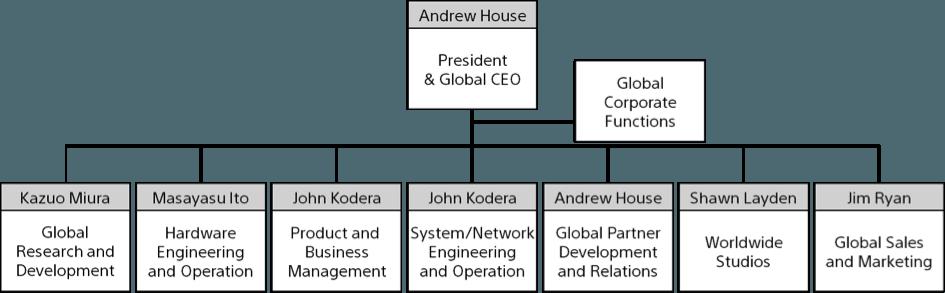 SONY-INTERACTIVE-ENTERTAINMENT-FUNCIONES-GLOBALES